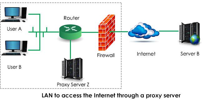 Что такое прокси сервер - сервис Best-Proxies ru