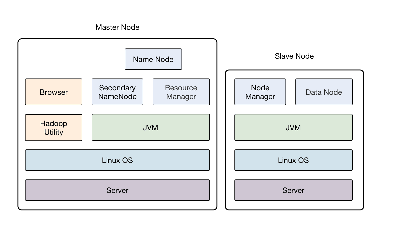 Apache Hadoop Single-node Architecture Diagram