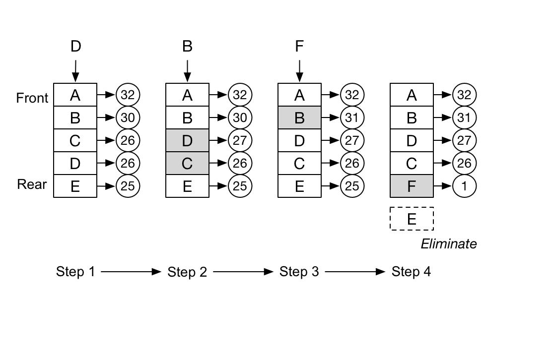 LFU Cache Elimination Process