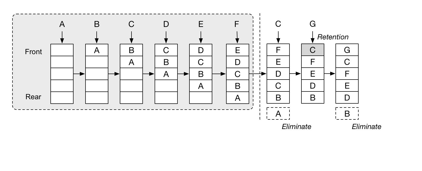 LRU Cache Elimination Process