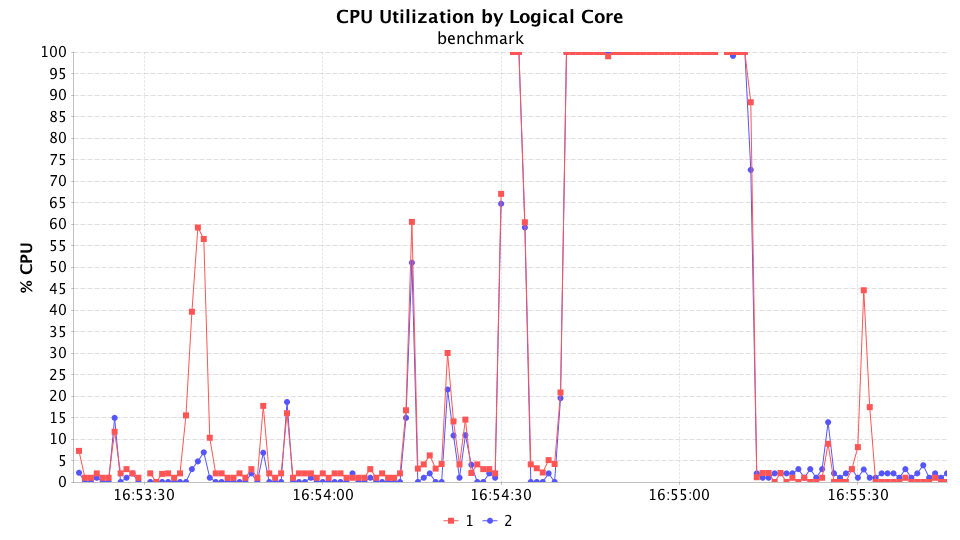 CPU Utilization by Logical Core