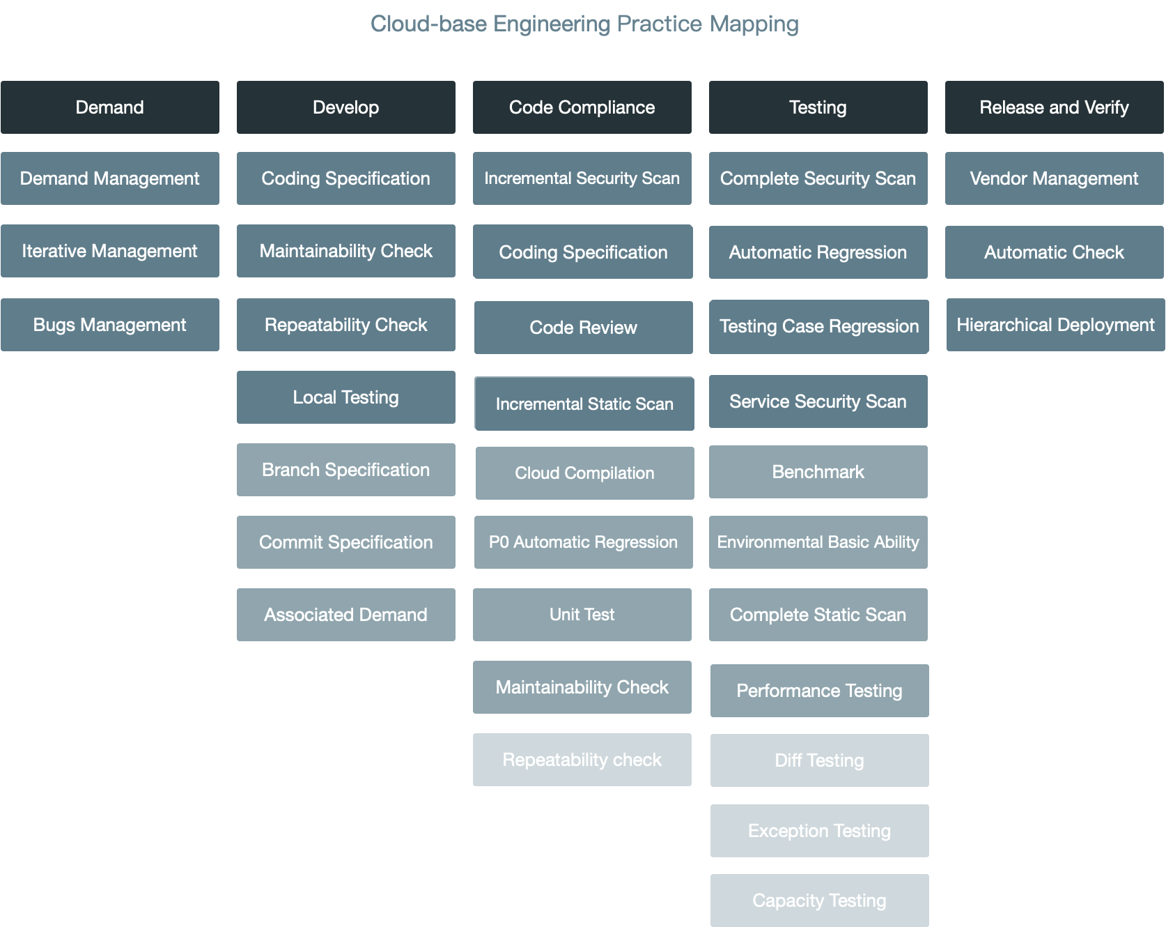 Cloud-based project engineering practice mapping