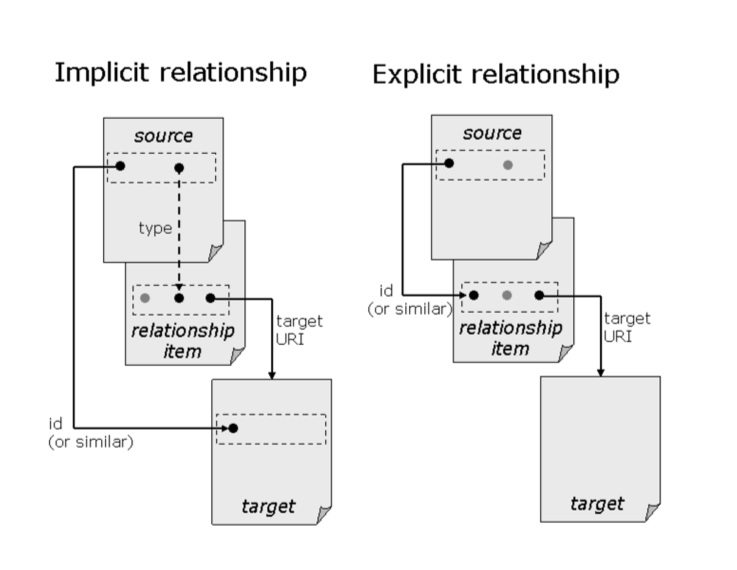 Implicit and Explicit Relationship