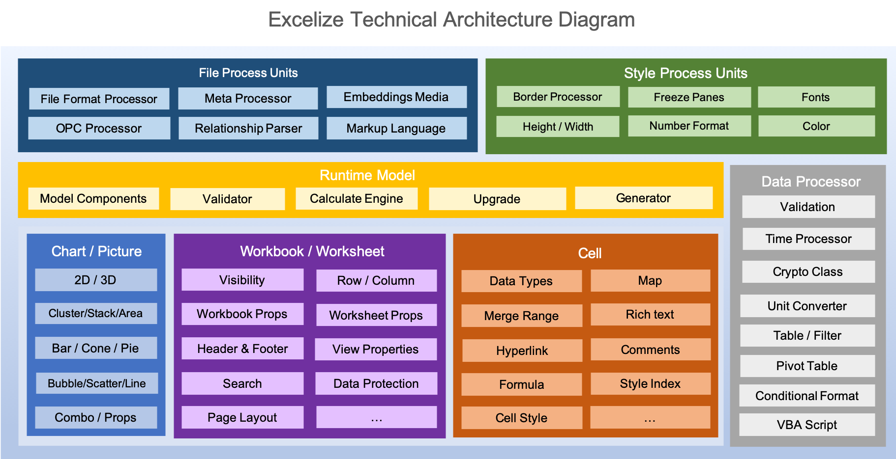 Excelize Technology Architecture